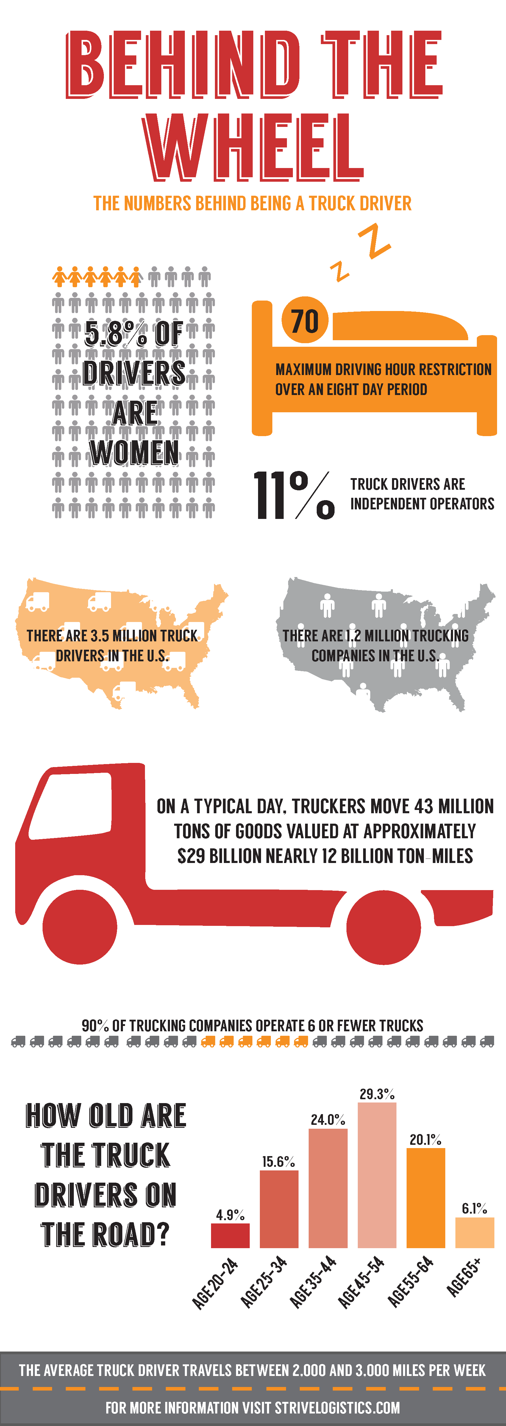Behind the Wheel: The Numbers Behind Being a Truck Driver